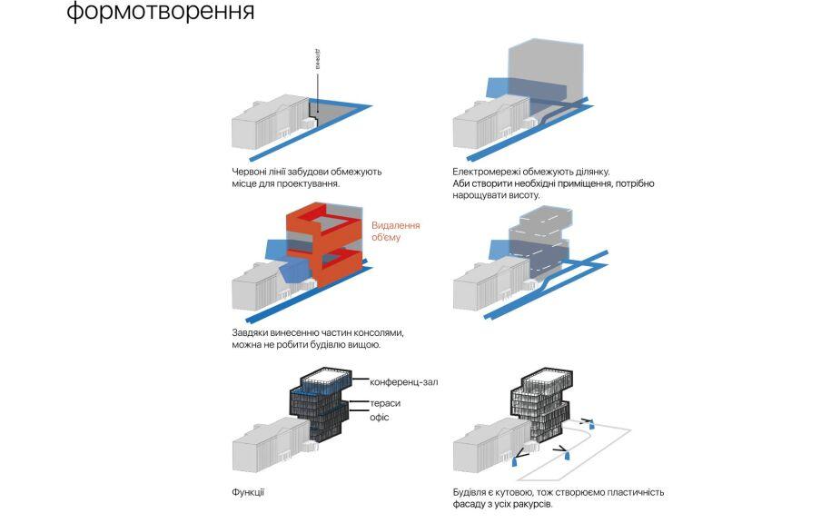 Формообразование элементов здания